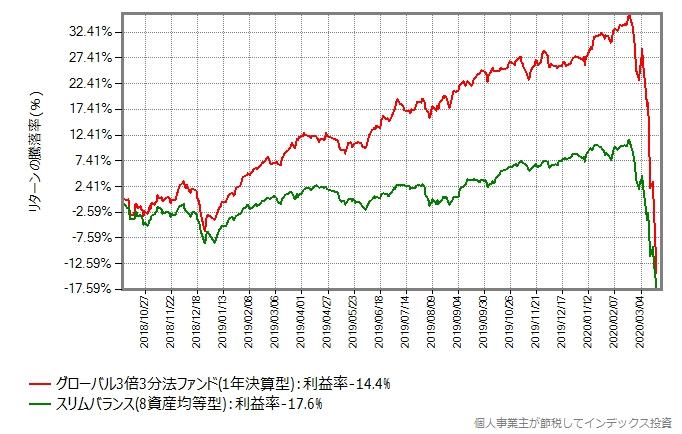 グローバル3倍3分法ファンドとスリムバランス(8資産均等型)のリターン比較グラフ