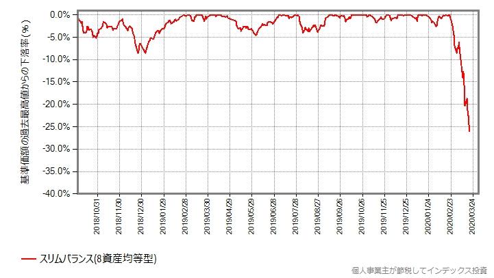 スリムバランス(8資産均等型)の、同じ期間における、最高値からの下落率をプロットしたグラフ