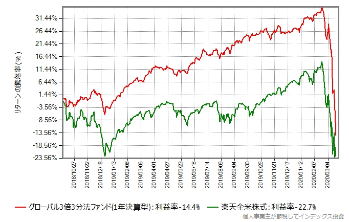 グローバル3倍3分法ファンドと楽天全米株式のリターン比較グラフ