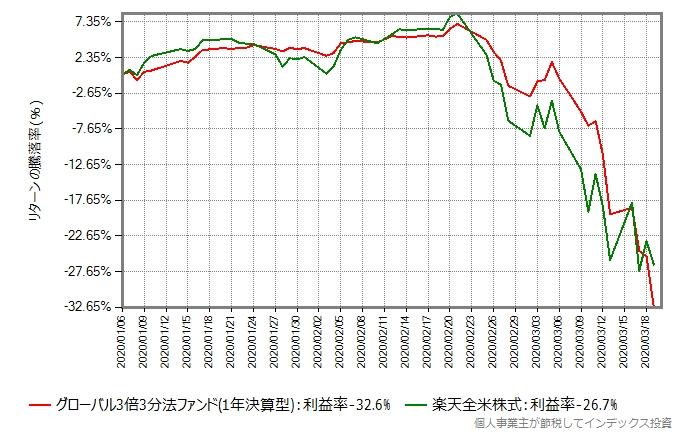 2020年年初からの、グローバル3倍3分法ファンドと楽天全米株式のリターン比較グラフ