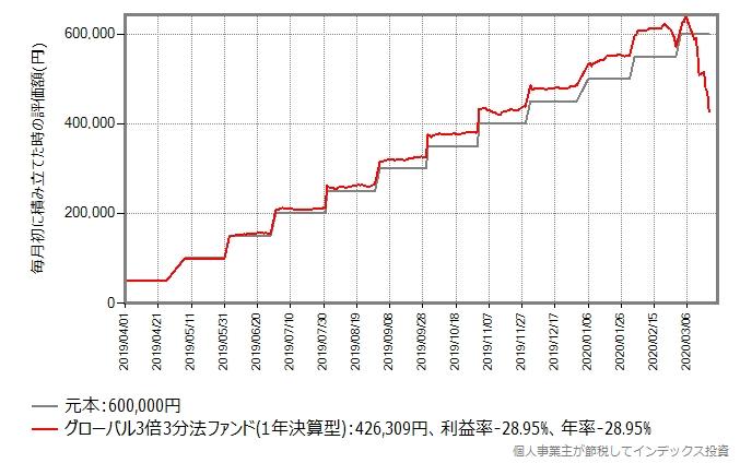 グローバル3倍3分法ファンドが売れ始めた、2019年4月から毎月初に5万円積み立て投資した場合のシミュレーション結果のグラフ