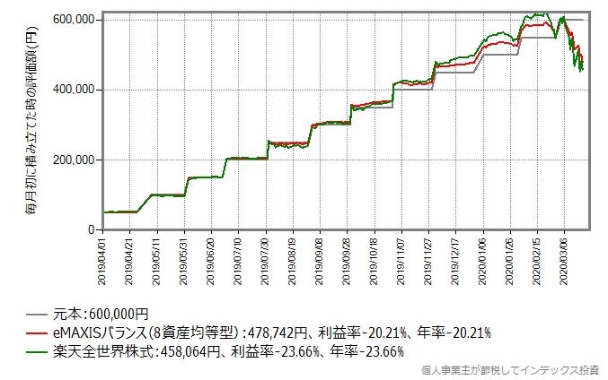 スリムバランス(8資産均等型)と楽天全米株式の積み立てシミュレーション結果のグラフ