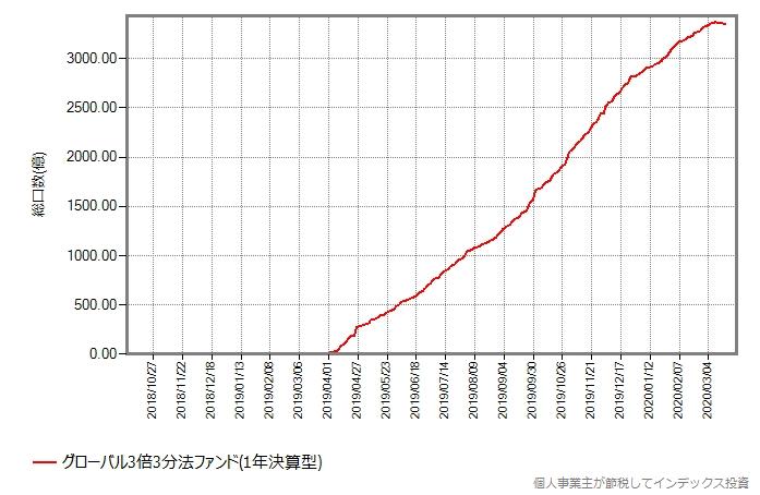 グローバル3倍3分法ファンド(1年決算型)の総口数の推移グラフ