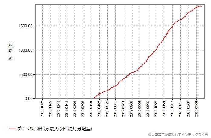 グローバル3倍3分法ファンド(隔月分配型)の総口数の推移グラフ