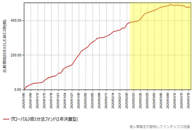 グローバル3倍3分法ファンド(1年決算型)の総口数の推移グラフ、2020年年初から