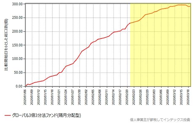 グローバル3倍3分法ファンド(隔月分配型)の総口数の推移グラフ、2020年年初から