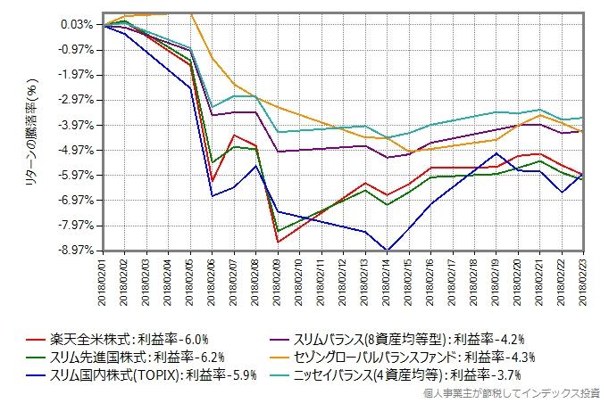 株価下落が始まる直前の2018年2月1日から2月23日までのリターンの推移グラフ
