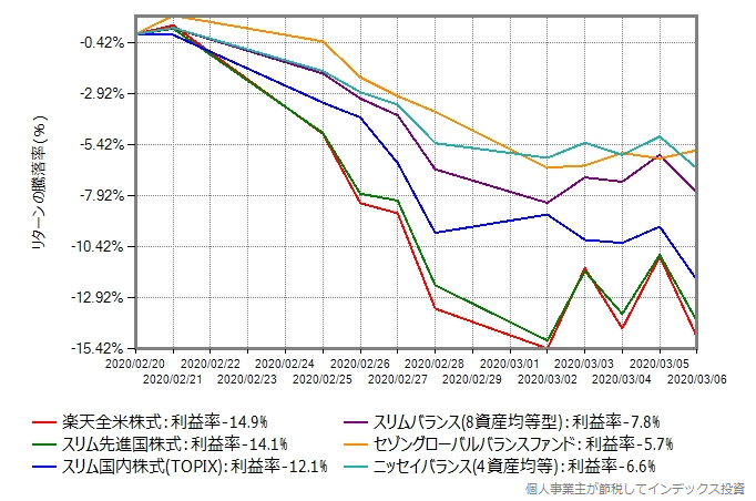 株価急落が始まる前日の2020年2月20日から2020年3月6日までのリターンの推移グラフ