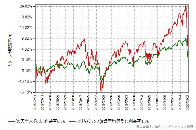 2018年2月からの、楽天全米株式とスリムバランス(8資産均等型)のリターン比較グラフ