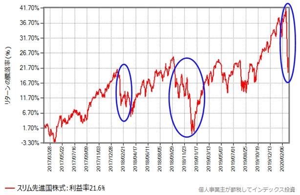 スリム先進国株式の基準価額の推移グラフ