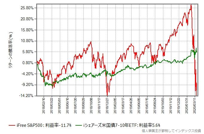 iFree S&P500とiシェアーズ米国債7-10年をまとめてプロットしたグラフ