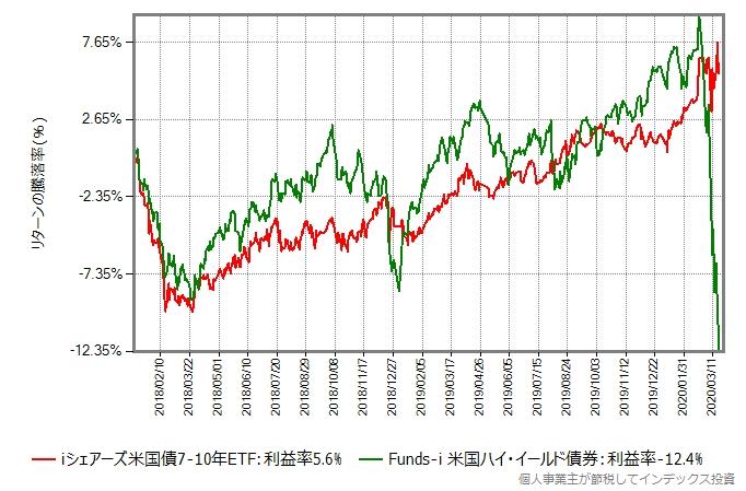 Funds-i 米国ハイ・イールド債券と、iシェアーズ米国債7-10年のリターン比較グラフ