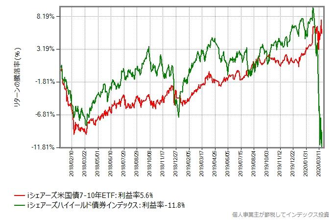 iシェアーズハイイールド債券インデックスと、iシェアーズ米国債7-10年のリターン比較グラフ