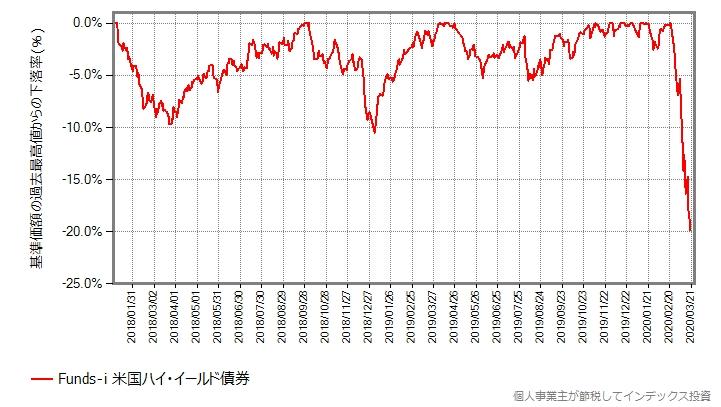 Funds-i 米国ハイ・イールド債券の最高値からの下落率グラフ