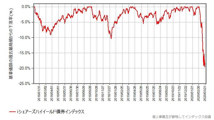 iシェアーズハイイールド債券インデックスの最高値からの下落率グラフ