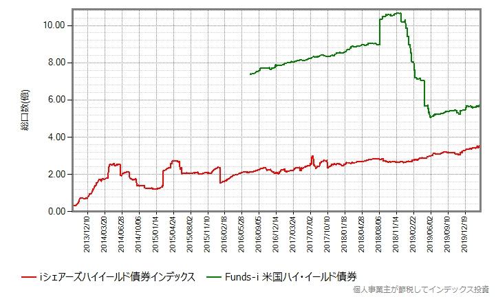 設定来の総口数の推移グラフ