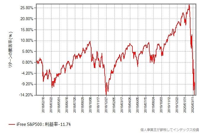 iFree S&P500の、2018年年初からのリターンの推移グラフ