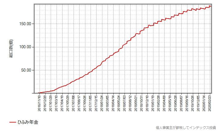 ひふみ年金の総口数の推移グラフ