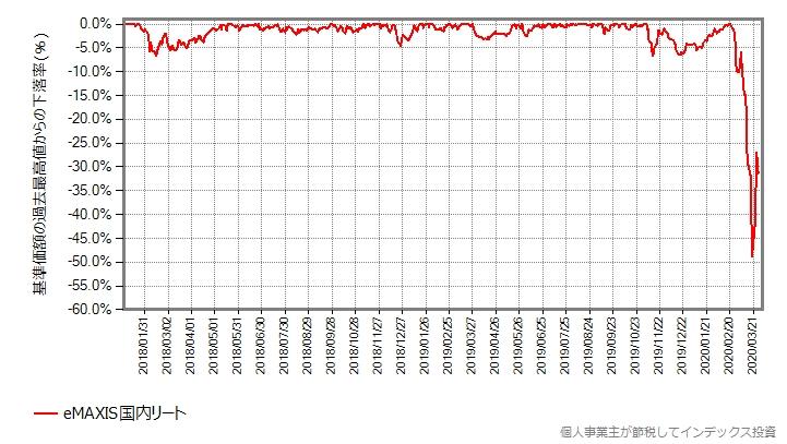 eMAXIS国内リートの最高値からの下落率をプロットしたグラフ