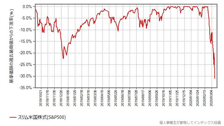 2018年の世界同時株安前からの、スリム米国株式(S&P500)の最高値からの下落率をプロットしたグラフ