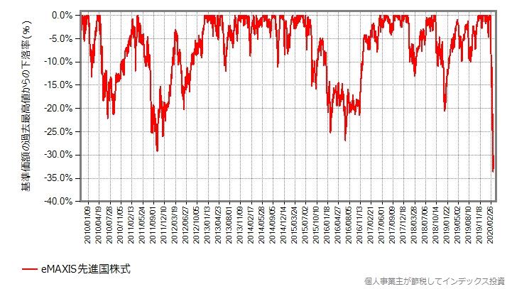 eMAXIS先進国株式の最高値からの下落率をプロットしたグラフ