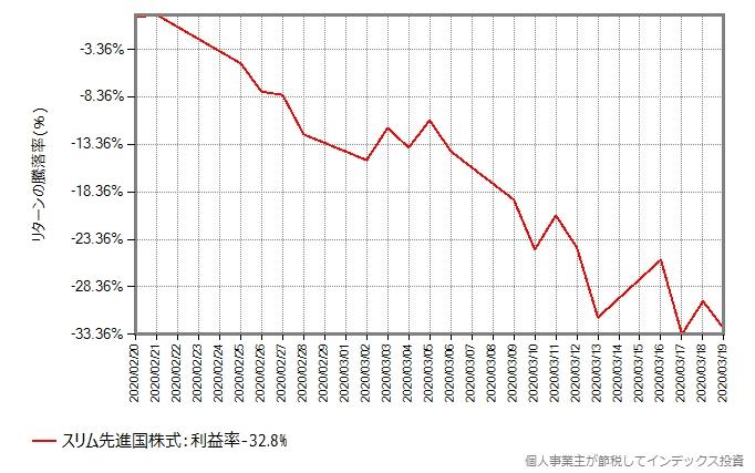 暴落が始まる前日からの、スリム先進国株式の基準価額の推移グラフ