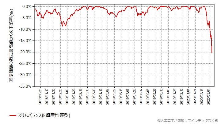 2018年の世界同時株安前からの、スリムバランス(8資産均等型)の最高値からの下落率をプロットしたグラフ