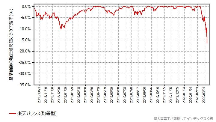 2018年の世界同時株安前からの、楽天バランス(均等型)の最高値からの下落率をプロットしたグラフ