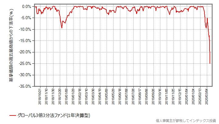 2018年の世界同時株安前からの、グローバル3倍3分法ファンドの最高値からの下落率をプロットしたグラフ