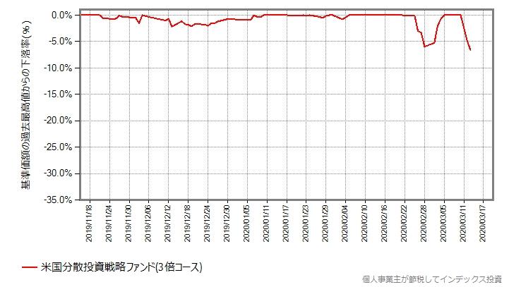 米国分散投資戦略ファンド(3倍コース)の、設定来の下落率グラフ