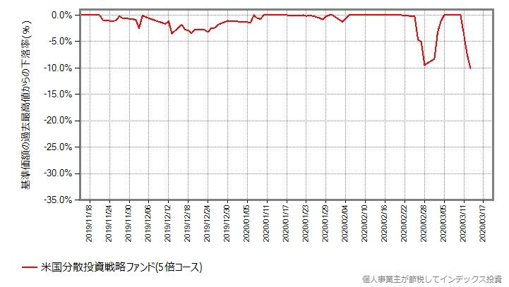米国分散投資戦略ファンド(5倍コース)の、設定来の下落率グラフ