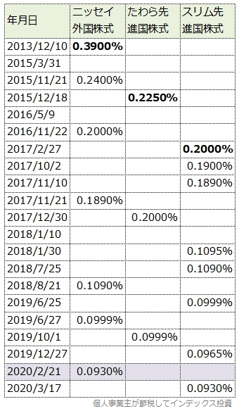 先進国株式インデックスファンド御三家の信託報酬引き下げ履歴一覧表