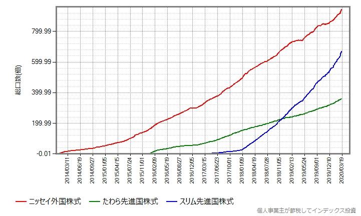 ニッセイ外国株式、たわら先進国株式、スリム先進国株式の総口数の推移グラフ