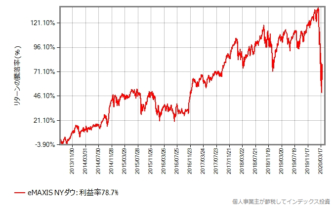 eMAXIS NYダウの設定来の基準価額の推移グラフ