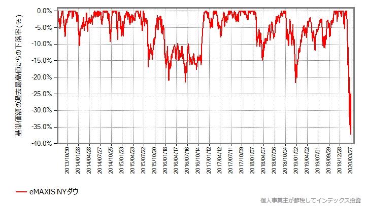 eMAXIS NYダウの設定来の、最高値からの下落率グラフ