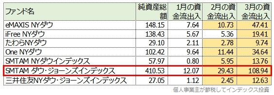 1月、2月、3月の資金流出入額一覧表