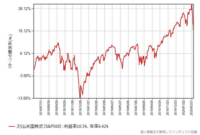 スリム米国株式(S&P500)の設定来のリターンの推移グラフ