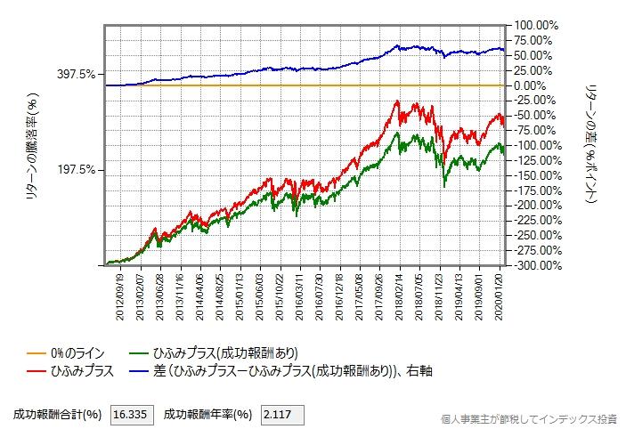 おおぶねグローバル(長期厳選)の基準価額がひふみプラスと同じだった場合のグラフ