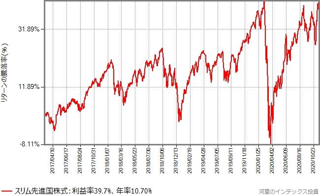 スリム先進国株式の設定以降、2020年11月20日までのリターンの推移グラフ