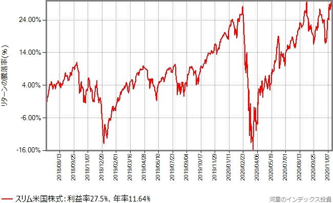 スリム米国株式(S&P500)の設定以降、2020年11月20日までのリターンの推移グラフ