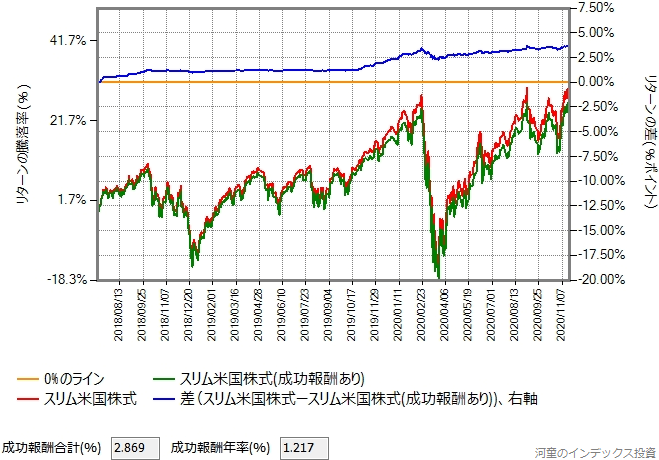 おおぶねグローバル(長期厳選)の基準価額がスリム米国株式と同じだった場合のグラフ