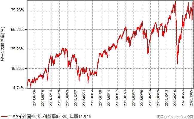 ニッセイ外国株式の設定以降、2020年11月20日までのリターンの推移グラフ