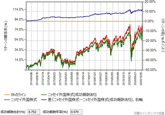 おおぶねグローバル(長期厳選)の基準価額がニッセイ外国株式と同じだった場合のグラフ
