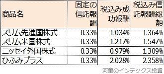 成功報酬制の試算結果一覧表