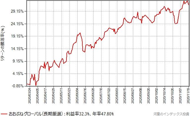 おおぶねグローバル(長期厳選)の設定来の基準価額の推移グラフ