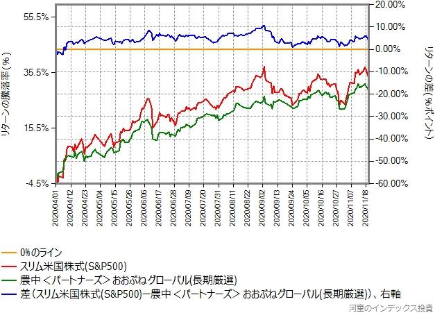 スリム米国株式(S&P500)とのリターン比較グラフ