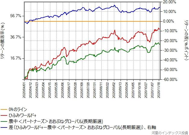 ひふみワールド+とのリターン比較グラフ