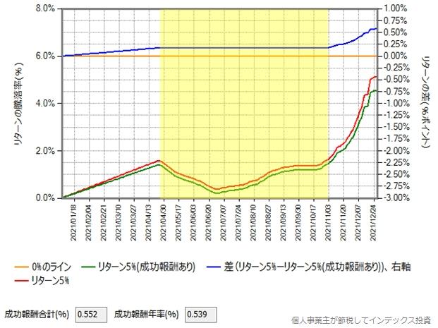 同じ1年間で5%上昇しましたが、途中下落、低迷して最後に盛り返した場合のグラフ