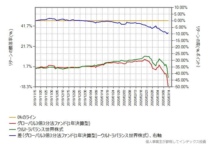 グローバル3倍3分法ファンドとウルトラバランス世界株式のリターン比較グラフ、リターン差