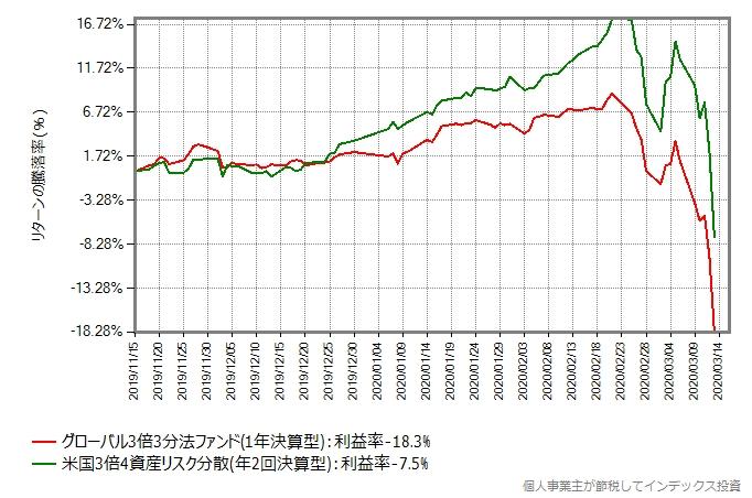 グローバル3倍3分法ファンドと米国3倍4資産リスク分散のリターン比較グラフ